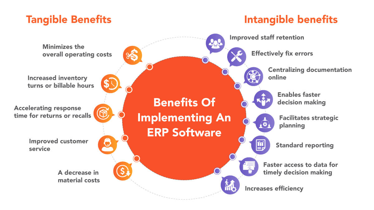 Benefits-Of-Implementing-An-ERP-Software